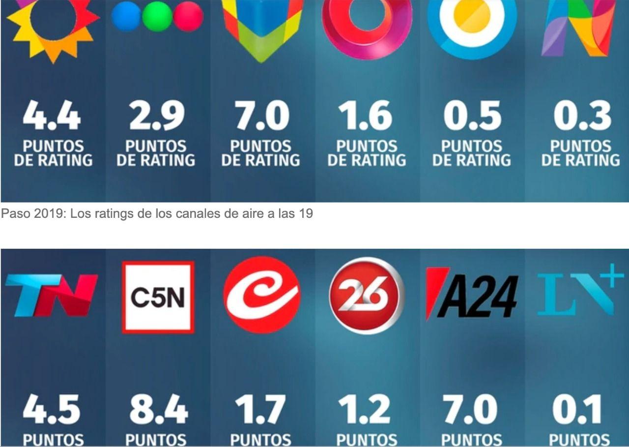 C5N lideró el rating de los canales de noticias de cable  en las PASO 2019