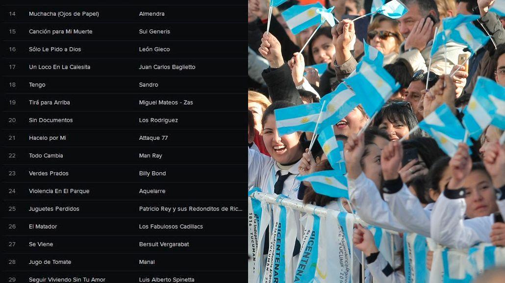 El error del Bicentenario: la lista conmemorativa de Spotify que incluye a una banda española