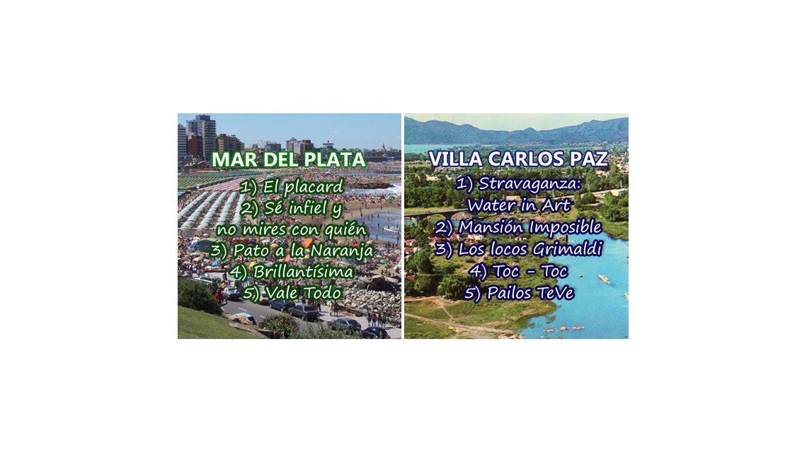¿Quién gana en Mar del Plata y Carlos Paz?