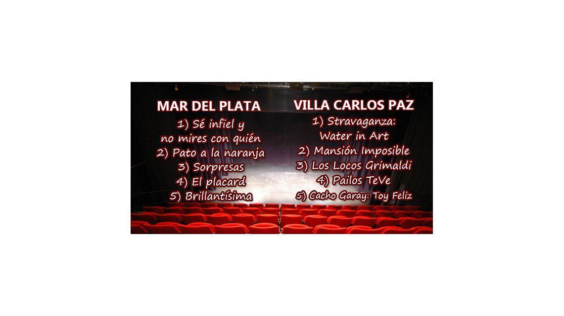 ¿Quién gana en Mar del Plata y Villa Carlos Paz?