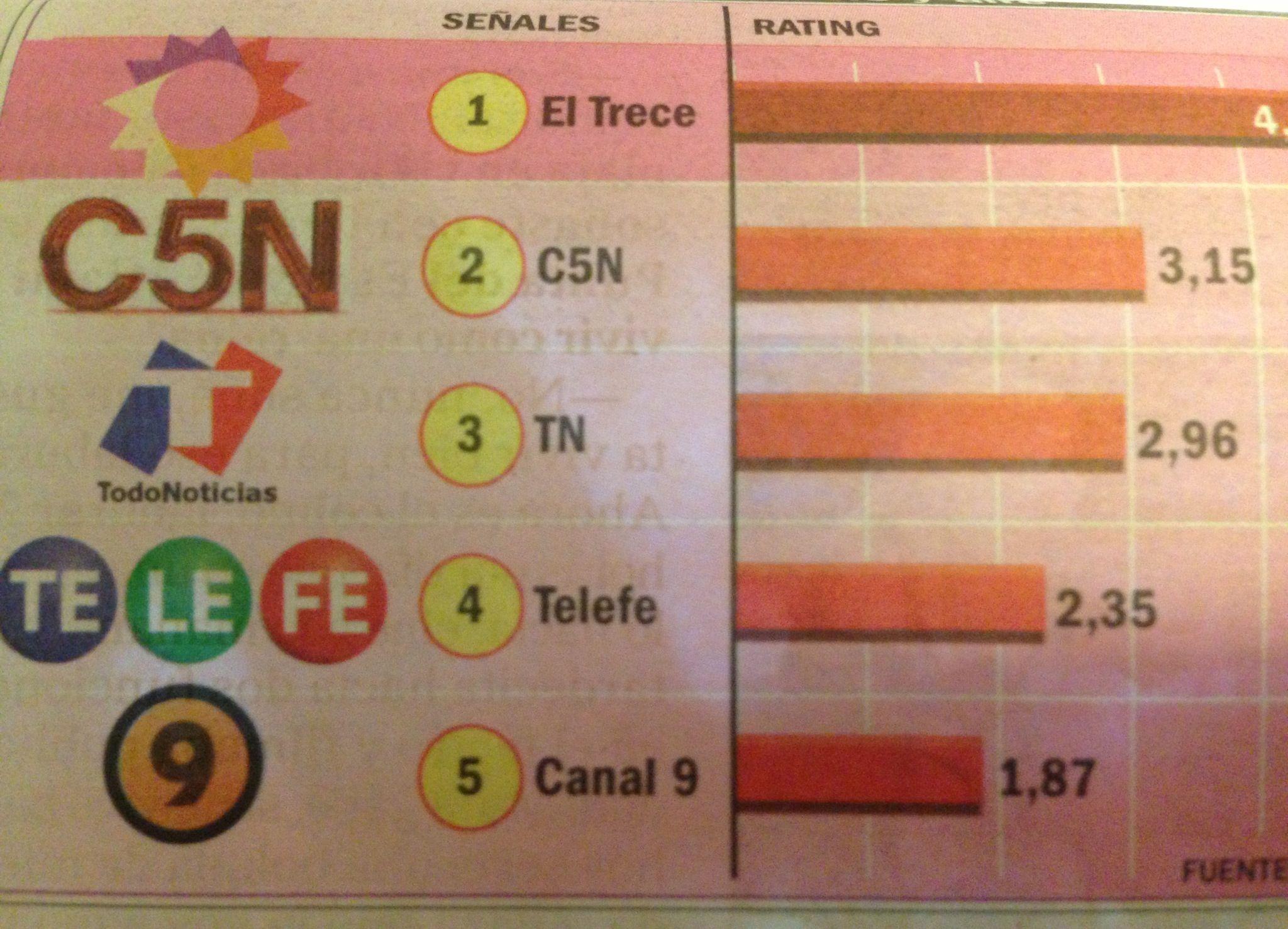 Se recalienta la competencia de la primera mañana en cable: C5N le gana a TN